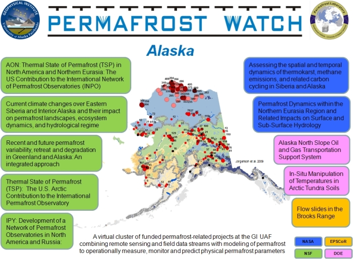 Permafrost Watch Projects